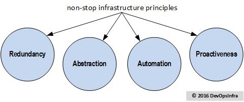 four-principles-2