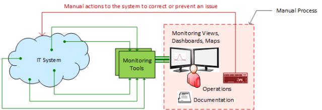 monitoring-manual