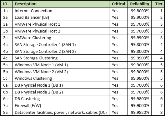 reliability-calculation-table