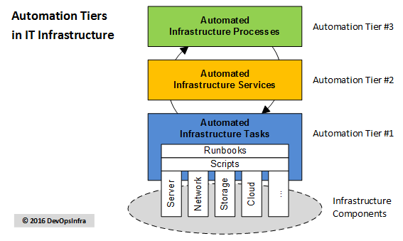 automation-tiers